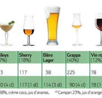 Alcool le moins calorique, quel est-il ?